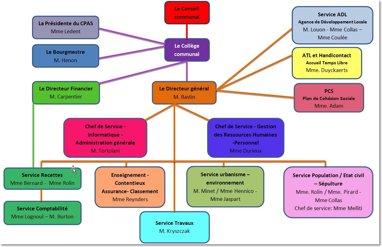 Pr sentation les services communaux site for Aide organisation maison